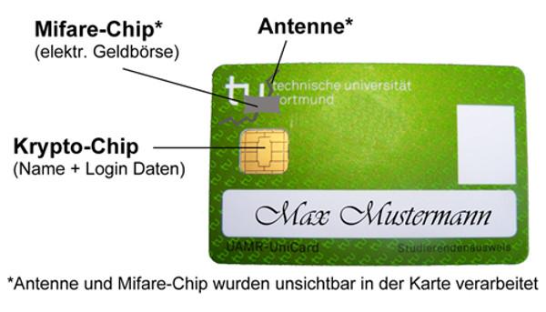 So ist die Unicard aufgebaut.
