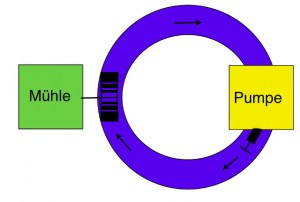 Ein konstanter Strom fließt nur, wenn verschiedene Vorgaben erfüllt sind. Grafik: Lukas Schürmann.