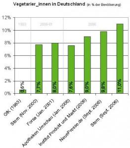 Vegetarier in Deutschland. Quelle: Vegetarier Bund