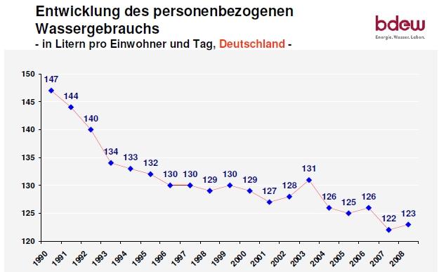 Wieviel Wasser verbrauchen die Deutschen täglich? Quelle: BDEW