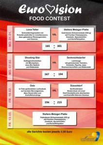 """Die Mensa der Uni Duisburg Essen rief den ersten """"Eurovision Food Contest"""" aus und verschaffte Stefan Raab den ersten Titel in diesen Tagen. Foto: UDE"""