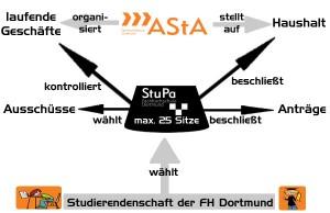 StuPa-Wahl der FH: Mehr Plätze als Kandidaten