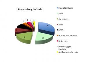 Studis für Studis, Apfel und die grünen sind die stärksten Listen im Studierendenparlament. Foto: Koch
