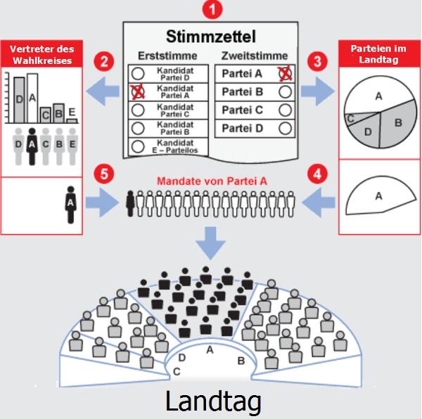 Das Wahlsystem in NRW