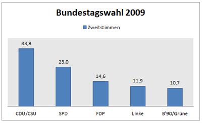 Das Ergebnis der Bundestagswahl 2009 nach Zweitstimmen. Grafik: Nicolas Miehlke, Quelle: Bundeswahlleiter