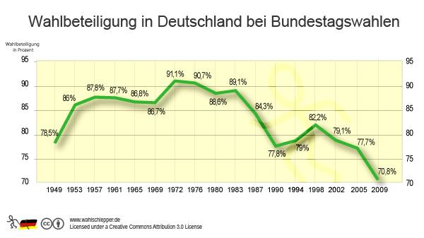 "Bürgerinitiativen: Die ""Do it yourself""-Politik"