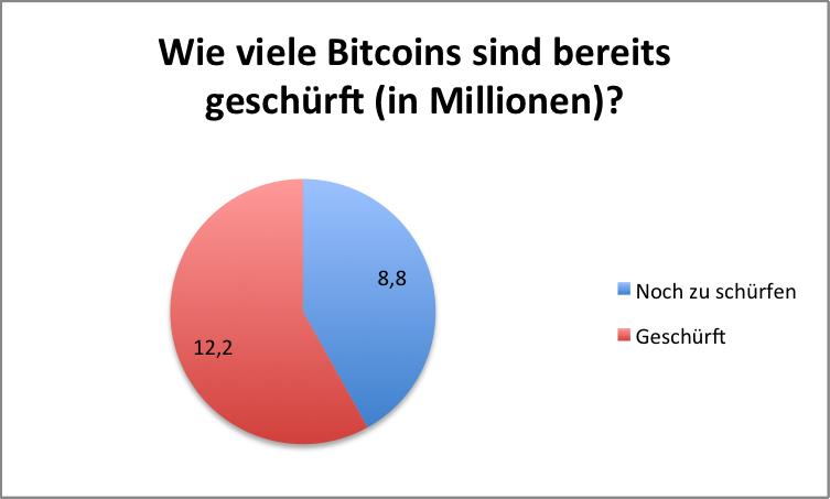 Laut Experten wird im Jahr 2154 der letzte Bitcoin geschürft sein.