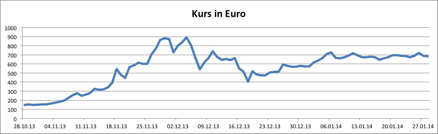 Der Verlauf des Bitcoin-Kurses in Euro. Daten: finanzen.net Grafik: Niklas Dummer