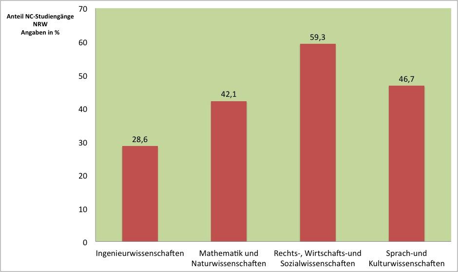 Fast 60 Prozent der Fächer aus dem Bereich Rechts-, Wirtschafts-, Sozialwissenschaften haben einen NC (Abbildung: Lucas Gries; Quelle CHE)