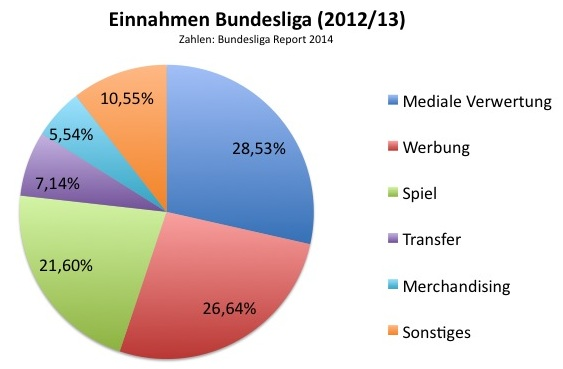 Einnahmen Bundesliga