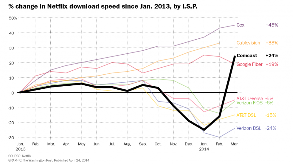 Grafik: Veränderung der Download-Geschwindigkeit von Netflix in den USA.