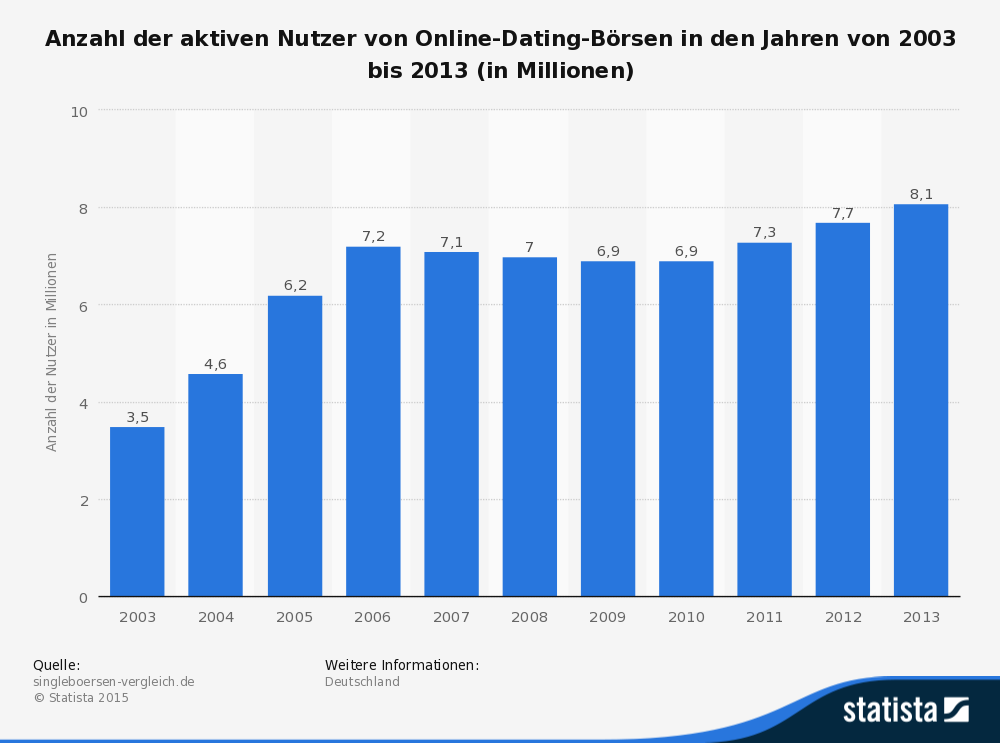 Online dating site deutschland