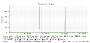 Ab 18 Uhr am Montagabend war der zentrale Redaktionsserver nicht mehr mit dem Uninetzwerk verbunden. (Foto: dfn)
