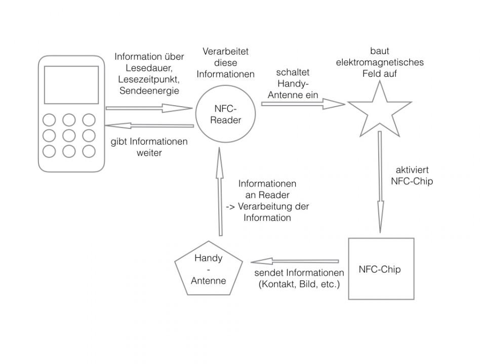 NFC Online größer.001