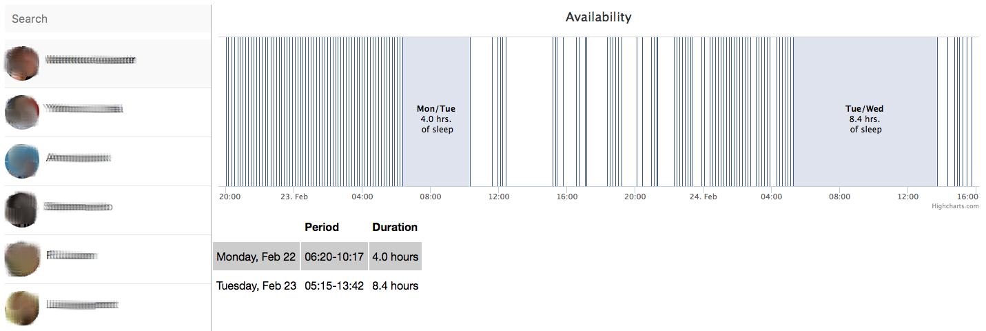 Die Web-App berechnet durch lange offline-Pausen die Schlafgewohnheiten deiner Facebook-Freunde