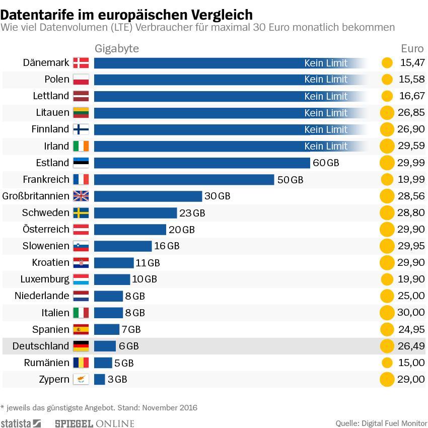 Deutschland steht im EU-weiten Mobilfunkvergleich schlecht da. Grafik von Statist und Spiegel Online mit Daten aus dem Digital Fuel Monitor des finnischen Beratungsunternehmens Rewheel.