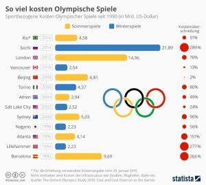 ziel olympische spiele